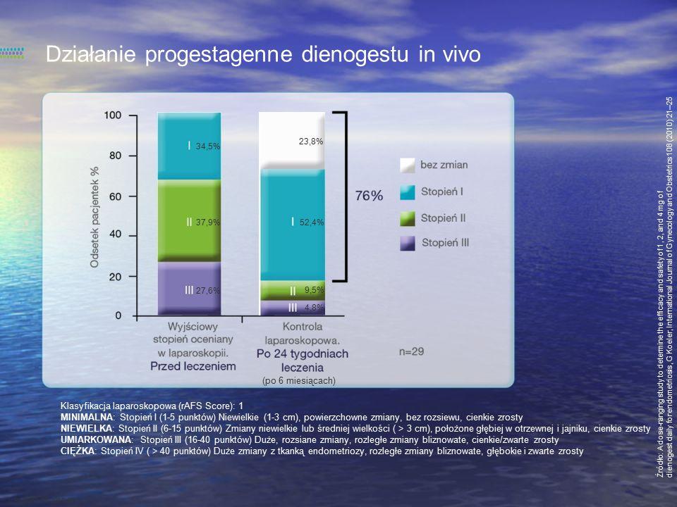 Umiarkowane obniżenie stężenia estrogenów Dienogest 2 mg/dobę v.