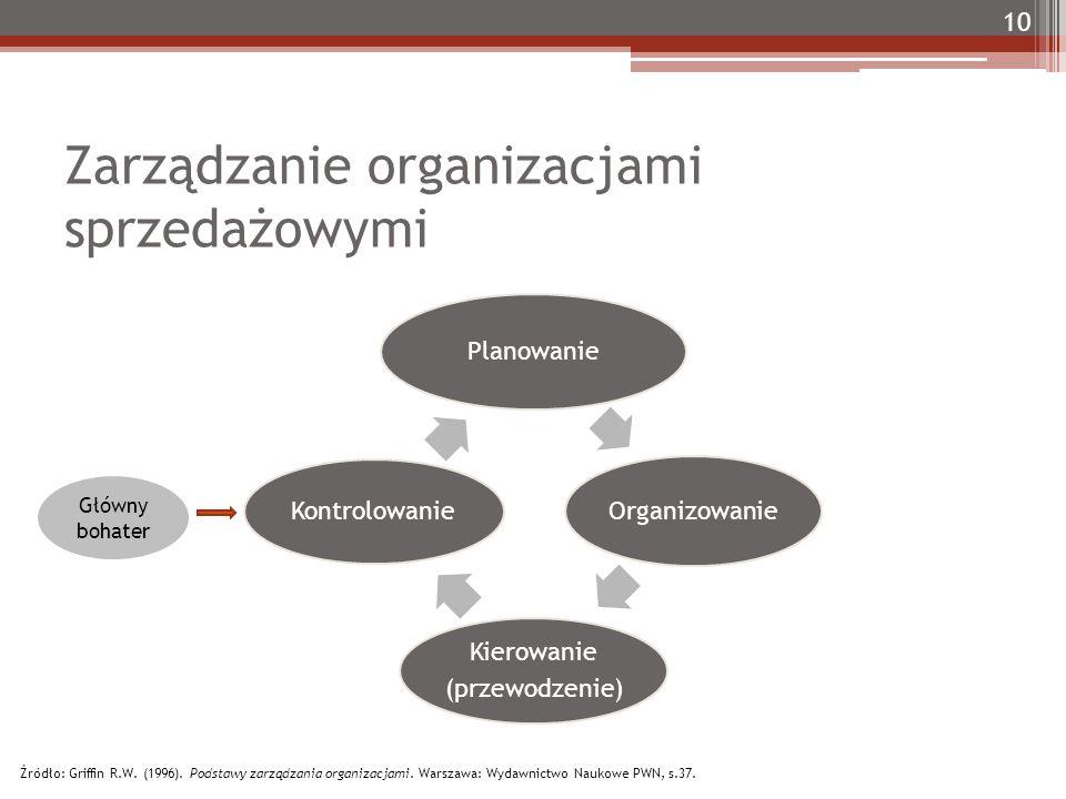 Zarządzanie organizacjami sprzedażowymi Planowanie Organizowanie Kierowanie (przewodzenie) Kontrolowanie 10 Źródło: Griffin R.W.