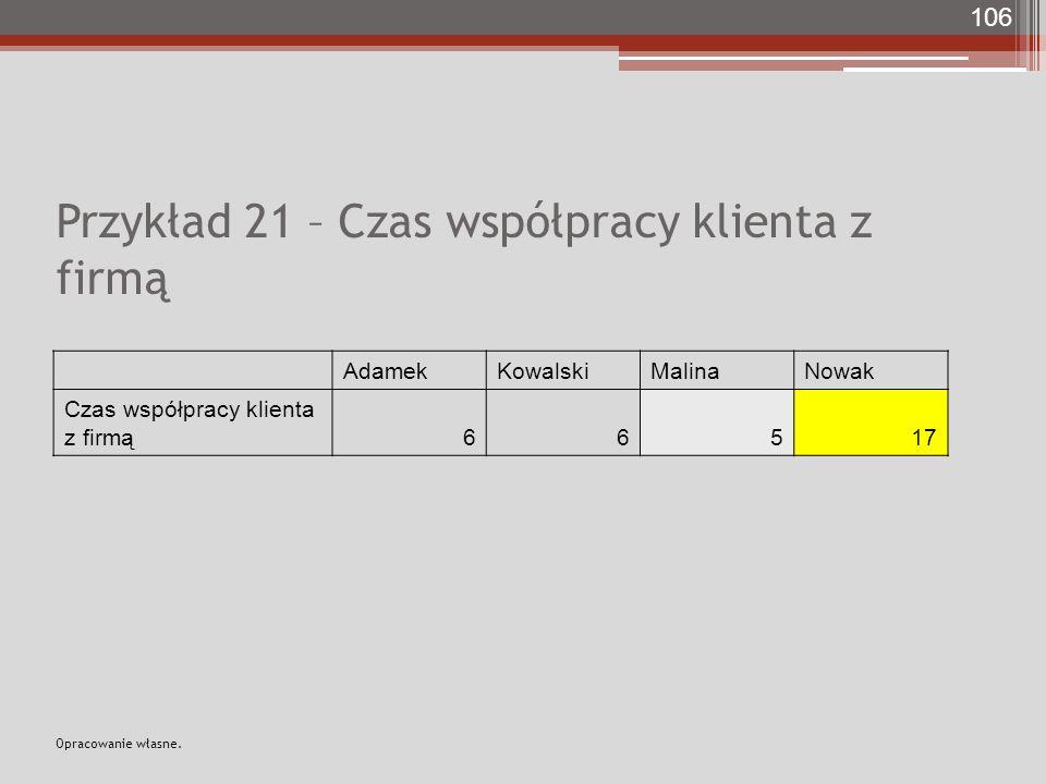 Przykład 21 – Czas współpracy klienta z firmą AdamekKowalskiMalinaNowak Czas współpracy klienta z firmą66517 106 Opracowanie własne.