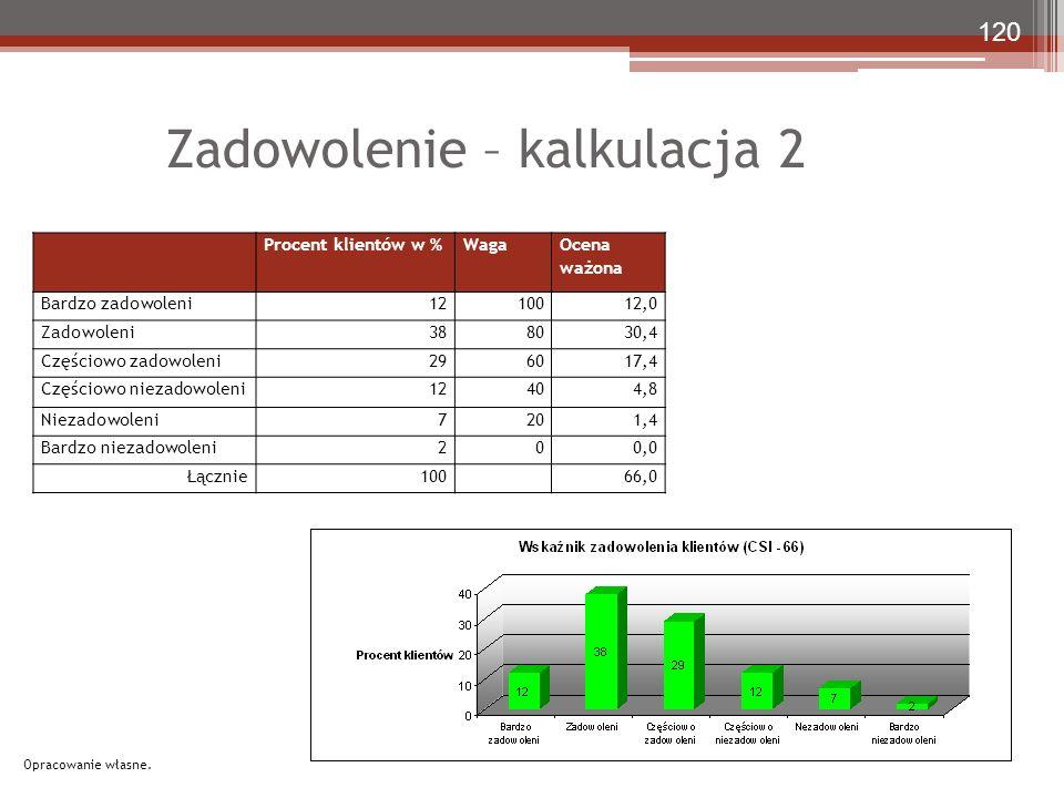 Zadowolenie – kalkulacja 2 Procent klientów w %Waga Ocena ważona Bardzo zadowoleni1210012,0 Zadowoleni388030,4 Częściowo zadowoleni296017,4 Częściowo niezadowoleni12404,8 Niezadowoleni7201,4 Bardzo niezadowoleni200,0 Łącznie10066,0 120 Opracowanie własne.