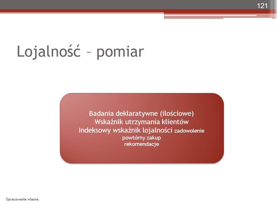 Lojalność – pomiar 121 Badania deklaratywne (ilościowe) Wskaźnik utrzymania klientów Indeksowy wskaźnik lojalności zadowolenie powtórny zakup rekomendacje Badania deklaratywne (ilościowe) Wskaźnik utrzymania klientów Indeksowy wskaźnik lojalności zadowolenie powtórny zakup rekomendacje Opracowanie własne.