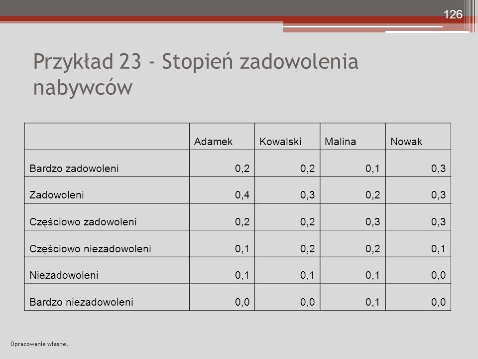 Przykład 23 - Stopień zadowolenia nabywców AdamekKowalskiMalinaNowak Bardzo zadowoleni0,2 0,10,3 Zadowoleni0,40,30,20,3 Częściowo zadowoleni0,2 0,3 Częściowo niezadowoleni0,10,2 0,1 Niezadowoleni0,1 0,0 Bardzo niezadowoleni0,0 0,10,0 Opracowanie własne.