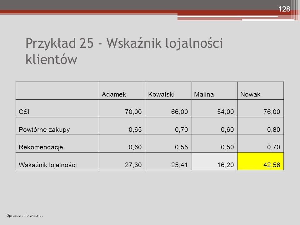 Przykład 25 - Wskaźnik lojalności klientów AdamekKowalskiMalinaNowak CSI70,0066,0054,0076,00 Powtórne zakupy0,650,700,600,80 Rekomendacje0,600,550,500,70 Wskaźnik lojalności27,3025,4116,2042,56 128 Opracowanie własne.