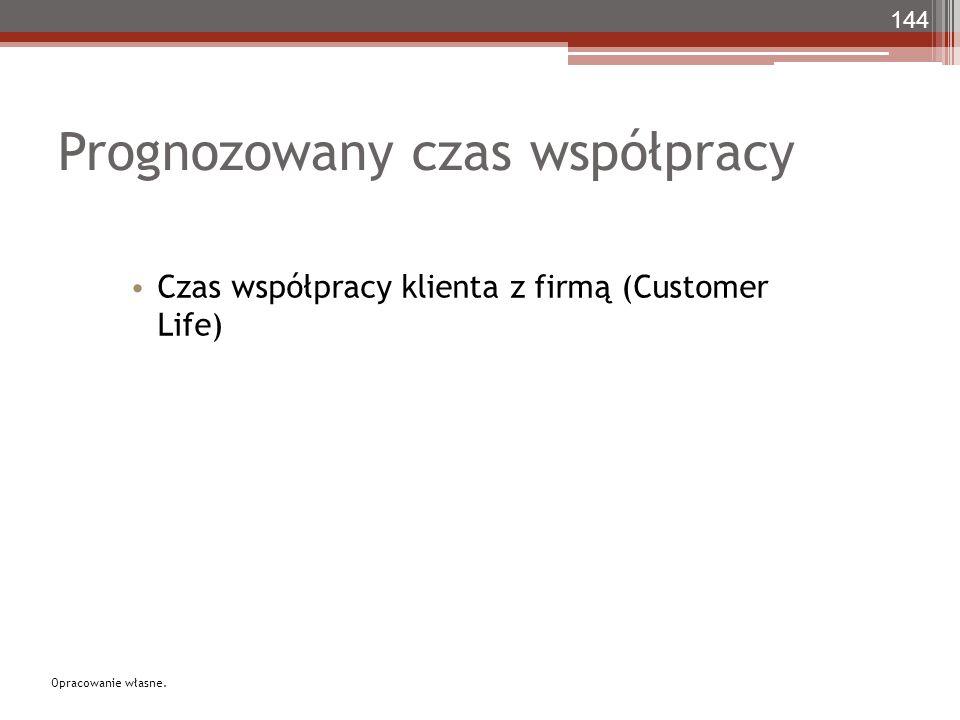 Prognozowany czas współpracy 144 Czas współpracy klienta z firmą (Customer Life) Opracowanie własne.