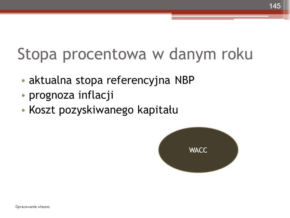 Stopa procentowa w danym roku aktualna stopa referencyjna NBP prognoza inflacji Koszt pozyskiwanego kapitału 145 WACC Opracowanie własne.