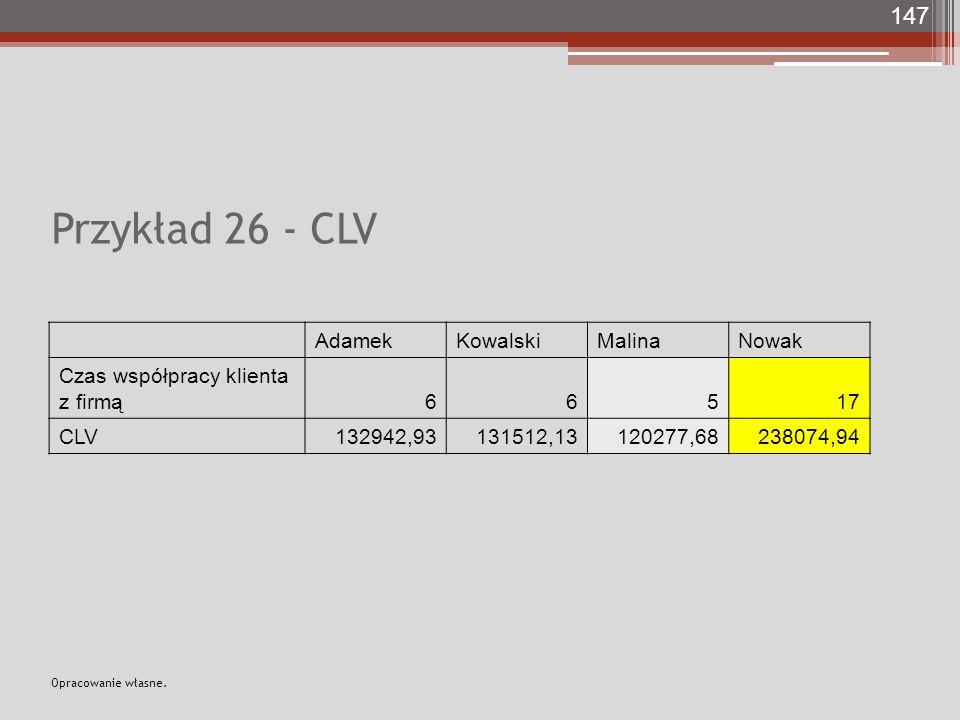 Przykład 26 - CLV AdamekKowalskiMalinaNowak Czas współpracy klienta z firmą66517 CLV132942,93131512,13120277,68238074,94 147 Opracowanie własne.