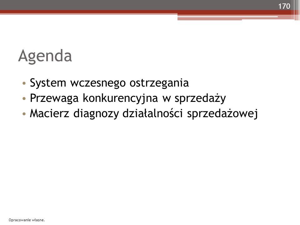 Agenda System wczesnego ostrzegania Przewaga konkurencyjna w sprzedaży Macierz diagnozy działalności sprzedażowej 170 Opracowanie własne.