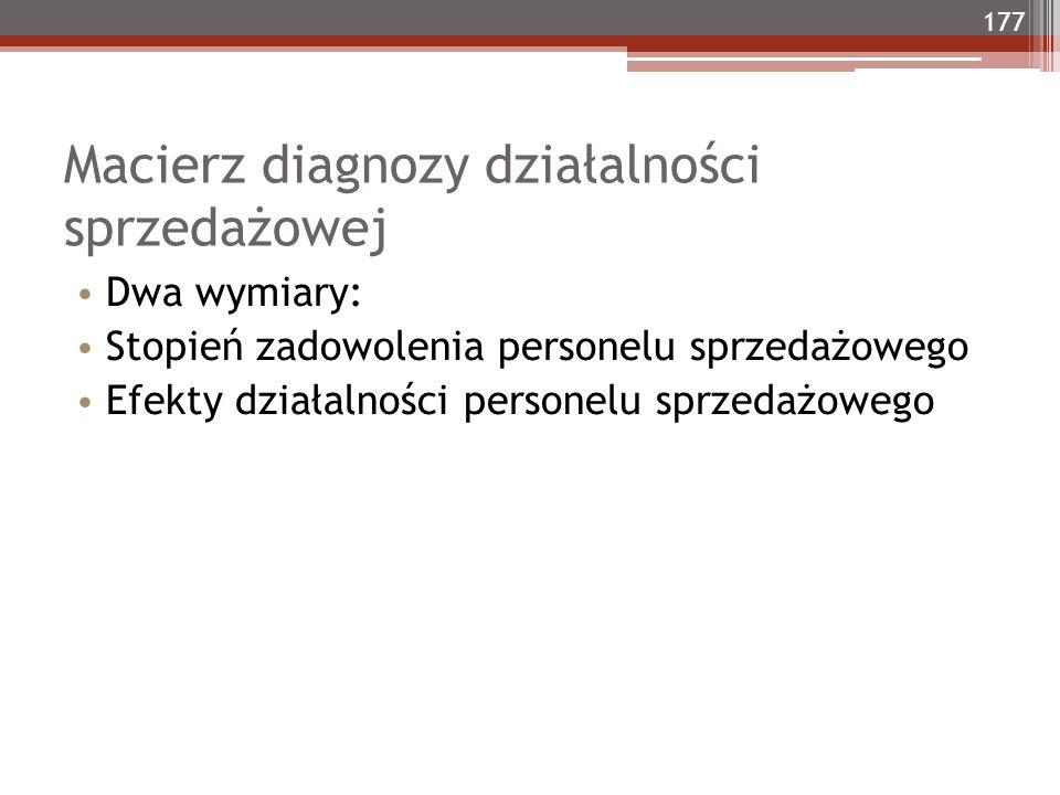 Macierz diagnozy działalności sprzedażowej Dwa wymiary: Stopień zadowolenia personelu sprzedażowego Efekty działalności personelu sprzedażowego 177