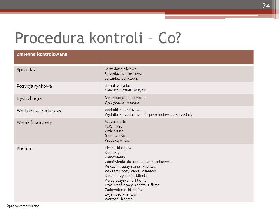 Procedura kontroli – Co.