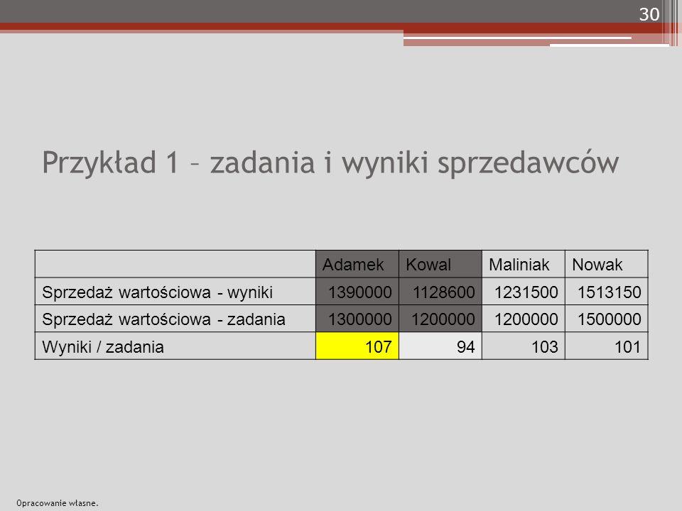 Przykład 1 – zadania i wyniki sprzedawców AdamekKowalMaliniakNowak Sprzedaż wartościowa - wyniki1390000112860012315001513150 Sprzedaż wartościowa - zadania13000001200000 1500000 Wyniki / zadania10794103101 30 Opracowanie własne.