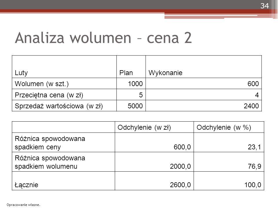 Analiza wolumen – cena 2 LutyPlanWykonanie Wolumen (w szt.)1000600 Przeciętna cena (w zł)54 Sprzedaż wartościowa (w zł)50002400 Odchylenie (w zł)Odchylenie (w %) Różnica spowodowana spadkiem ceny600,023,1 Różnica spowodowana spadkiem wolumenu2000,076,9 Łącznie 2600,0100,0 34 Opracowanie własne.