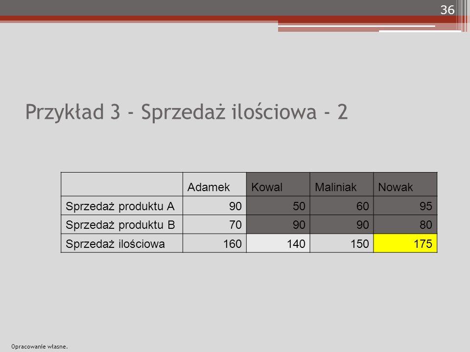 Przykład 3 - Sprzedaż ilościowa - 2 AdamekKowalMaliniakNowak Sprzedaż produktu A90506095 Sprzedaż produktu B7090 80 Sprzedaż ilościowa160140150175 36 Opracowanie własne.