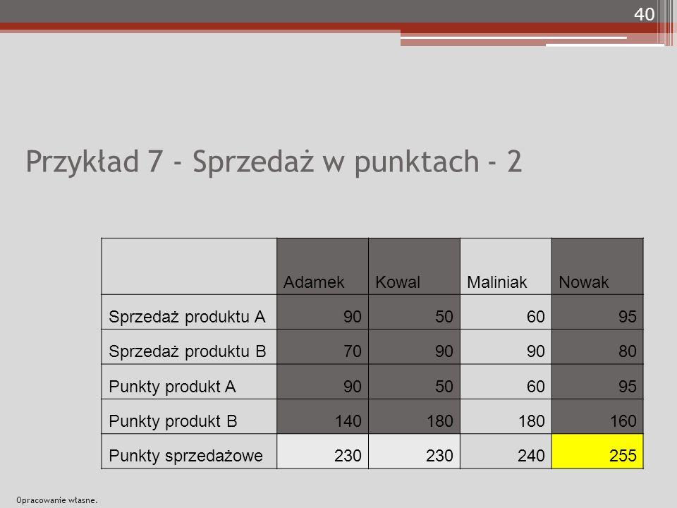 Przykład 7 - Sprzedaż w punktach - 2 AdamekKowalMaliniakNowak Sprzedaż produktu A90506095 Sprzedaż produktu B7090 80 Punkty produkt A90506095 Punkty produkt B140180 160 Punkty sprzedażowe230 240255 40 Opracowanie własne.