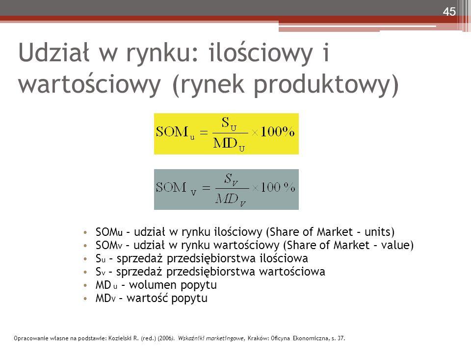 Udział w rynku: ilościowy i wartościowy (rynek produktowy) SOM u – udział w rynku ilościowy (Share of Market – units) SOM v – udział w rynku wartościowy (Share of Market – value) S u – sprzedaż przedsiębiorstwa ilościowa S v – sprzedaż przedsiębiorstwa wartościowa MD u – wolumen popytu MD V – wartość popytu 45 Opracowanie własne na podstawie: Kozielski R.