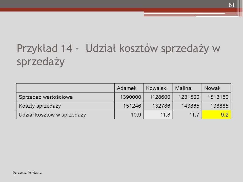 Przykład 14 - Udział kosztów sprzedaży w sprzedaży AdamekKowalskiMalinaNowak Sprzedaż wartościowa1390000112860012315001513150 Koszty sprzedaży151246132786143865138885 Udział kosztów w sprzedaży10,911,811,79,2 81 Opracowanie własne.