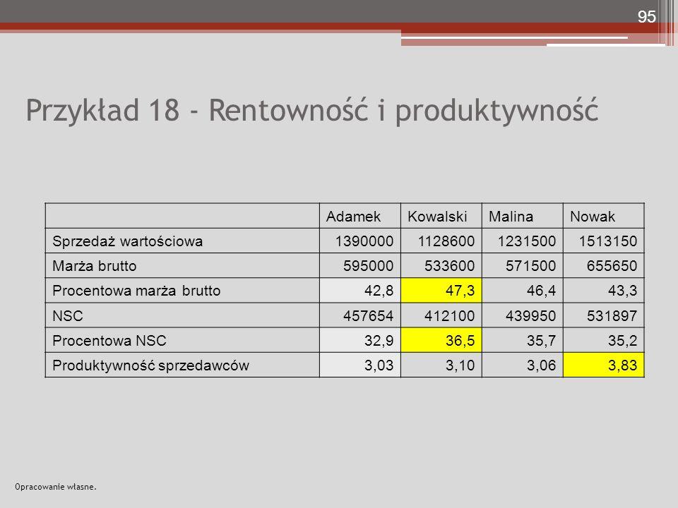 Przykład 18 - Rentowność i produktywność AdamekKowalskiMalinaNowak Sprzedaż wartościowa1390000112860012315001513150 Marża brutto595000533600571500655650 Procentowa marża brutto42,847,346,443,3 NSC457654412100439950531897 Procentowa NSC32,936,535,735,2 Produktywność sprzedawców3,033,103,063,83 95 Opracowanie własne.