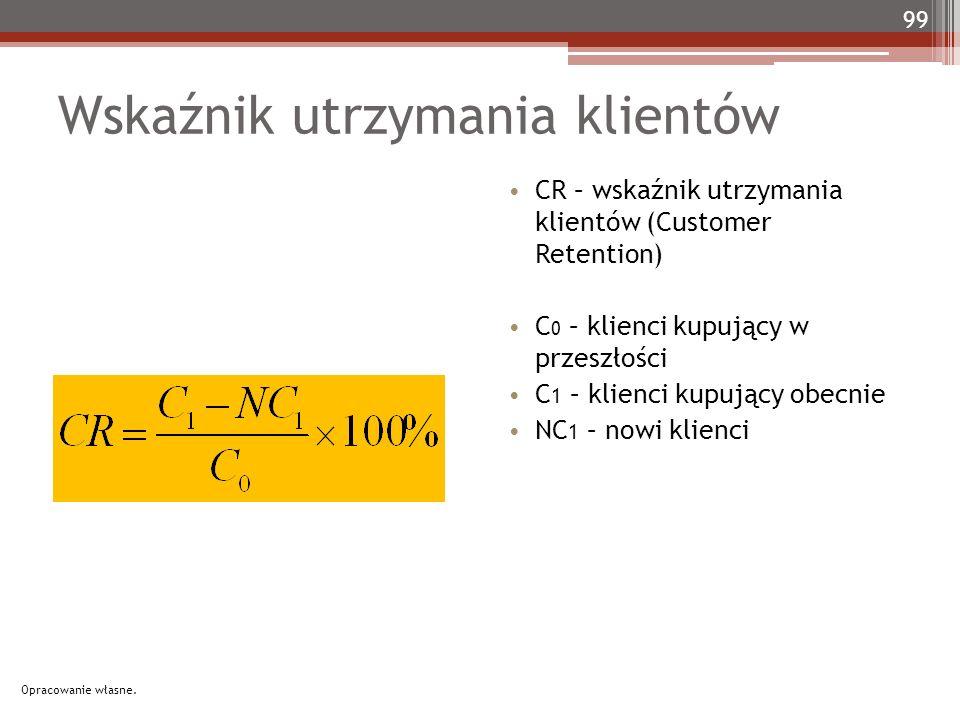 99 Wskaźnik utrzymania klientów CR – wskaźnik utrzymania klientów (Customer Retention) C 0 – klienci kupujący w przeszłości C 1 – klienci kupujący obecnie NC 1 – nowi klienci Opracowanie własne.