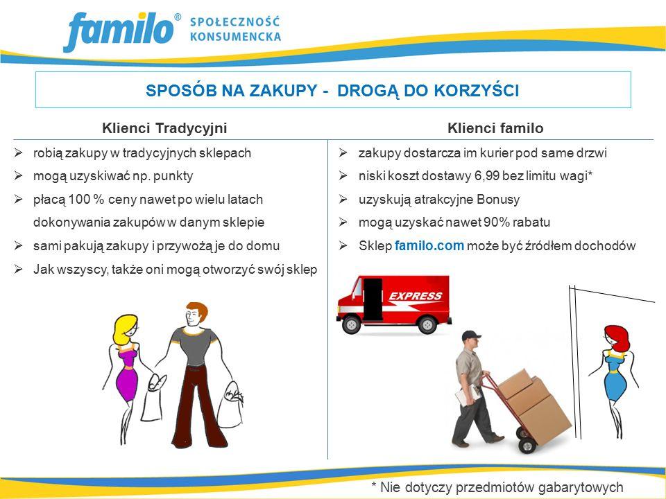 Dodatkowe i okazjonalne zakupy, które robisz wedle swoich potrzeb np.