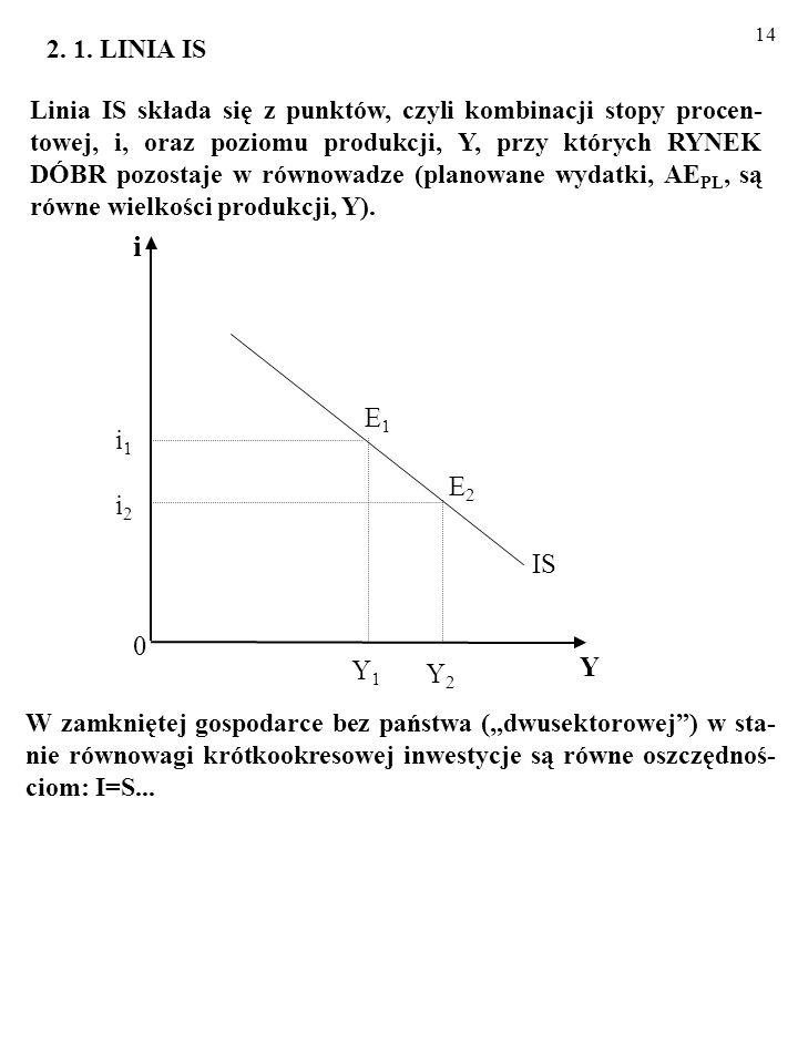 13 Narzędziem, którym posłużymy się, analizując krótkookresowe wahania wielkości zagregowanych wydatków, AE PL, i poziomu produkcji, Y, w gospodarce jest model IS-LM.