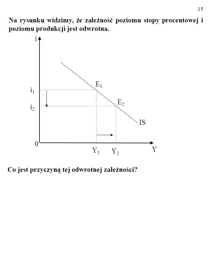 14 Y1Y1 0 Y IS E1E1 i1i1 i i2i2 Y2Y2 E2E2 Linia IS składa się z punktów, czyli kombinacji stopy procen- towej, i, oraz poziomu produkcji, Y, przy których RYNEK DÓBR pozostaje w równowadze (planowane wydatki, AE PL, są równe wielkości produkcji, Y).