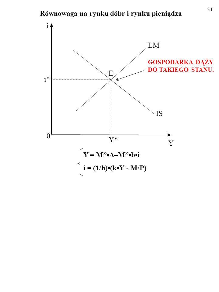 30 Równowaga na rynku dóbr i rynku pieniądza Y = M A–M bi i = (1/h)(kY - M/P) Tylko dla stopy procentowej i wielkości produkcji odpowiadających punktowi przecięcia linii IS i LM (i*, Y * ) oba rynki (gotowych dóbr i pieniądza) pozostają – JEDNOCZEŚNIE - w równowadze.