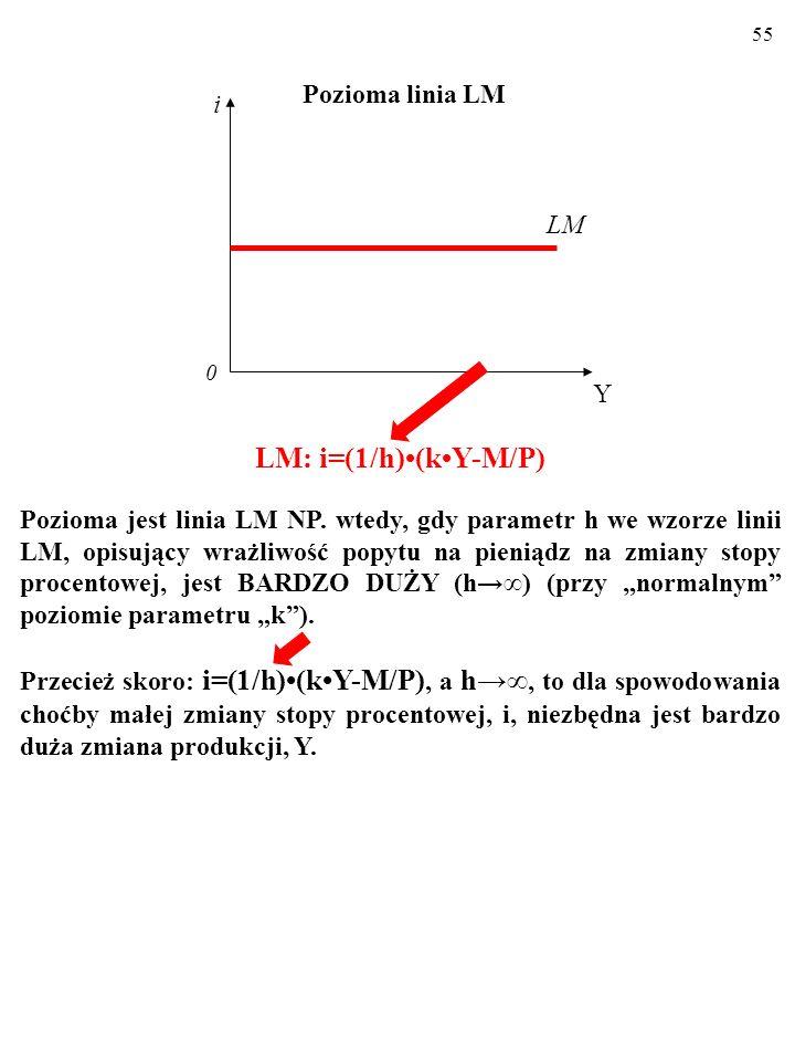 54 Aby to zrozumieć, pomyśl o linii LM, która jest prawie pozioma (LM').