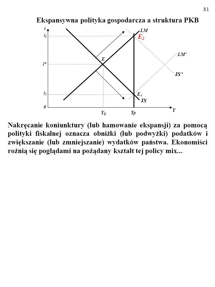 80 Ekspansywna polityka gospodarcza a struktura PKB Przy stałej realnej podaży pieniądza skutkiem ekspansji budżeto- wej jest zawsze wzrost produkcji i stopy procentowej.