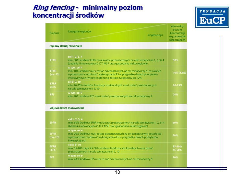 10 Ring fencing - minimalny poziom koncentracji środków