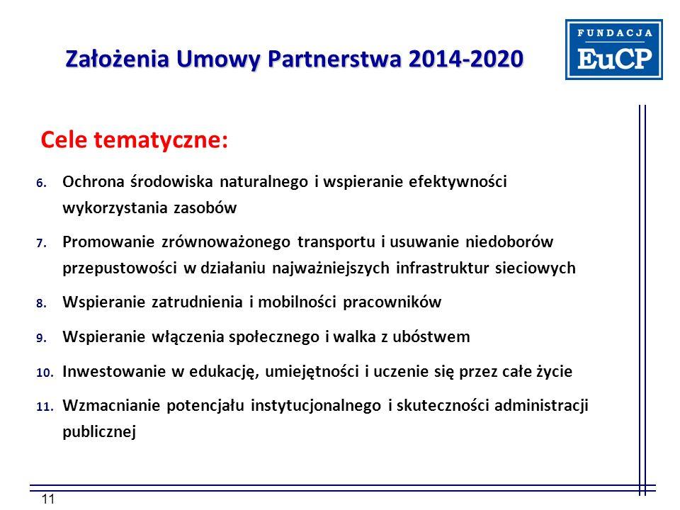 11 Założenia Umowy Partnerstwa 2014-2020 Cele tematyczne: 6. Ochrona środowiska naturalnego i wspieranie efektywności wykorzystania zasobów 7. Promowa