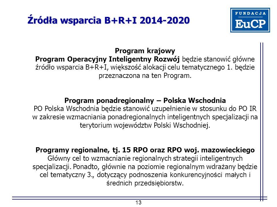 13 Źródła wsparcia B+R+I 2014-2020 Program krajowy Program Operacyjny Inteligentny Rozwój będzie stanowić główne źródło wsparcia B+R+I, większość alokacji celu tematycznego 1.