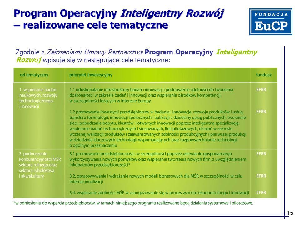 15 Program Operacyjny Inteligentny Rozwój – realizowane cele tematyczne Zgodnie z Założeniami Umowy Partnerstwa Program Operacyjny Inteligentny Rozw ó j wpisuje się w następujące cele tematyczne: