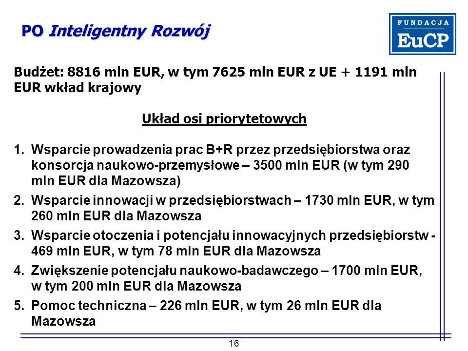 16 PO Inteligentny Rozwój Budżet: 8816 mln EUR, w tym 7625 mln EUR z UE + 1191 mln EUR wkład krajowy Układ osi priorytetowych 1.Wsparcie prowadzenia prac B+R przez przedsiębiorstwa oraz konsorcja naukowo-przemysłowe – 3500 mln EUR (w tym 290 mln EUR dla Mazowsza) 2.Wsparcie innowacji w przedsiębiorstwach – 1730 mln EUR, w tym 260 mln EUR dla Mazowsza 3.Wsparcie otoczenia i potencjału innowacyjnych przedsiębiorstw - 469 mln EUR, w tym 78 mln EUR dla Mazowsza 4.Zwiększenie potencjału naukowo-badawczego – 1700 mln EUR, w tym 200 mln EUR dla Mazowsza 5.Pomoc techniczna – 226 mln EUR, w tym 26 mln EUR dla Mazowsza