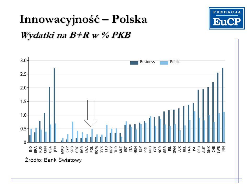 Innowacyjność – Polska Wydatki na B+R w % PKB Źródło: Bank Światowy