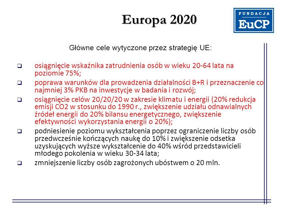 Europa 2020 Główne cele wytyczone przez strategię UE:  osiągnięcie wskaźnika zatrudnienia osób w wieku 20-64 lata na poziomie 75%;  poprawa warunków dla prowadzenia działalności B+R i przeznaczenie co najmniej 3% PKB na inwestycje w badania i rozwój;  osiągnięcie celów 20/20/20 w zakresie klimatu i energii (20% redukcja emisji CO2 w stosunku do 1990 r., zwiększenie udziału odnawialnych źródeł energii do 20% bilansu energetycznego, zwiększenie efektywności wykorzystania energii o 20%);  podniesienie poziomu wykształcenia poprzez ograniczenie liczby osób przedwcześnie kończących naukę do 10% i zwiększenie odsetka uzyskujących wyższe wykształcenie do 40% wśród przedstawicieli młodego pokolenia w wieku 30-34 lata;  zmniejszenie liczby osób zagrożonych ubóstwem o 20 mln.