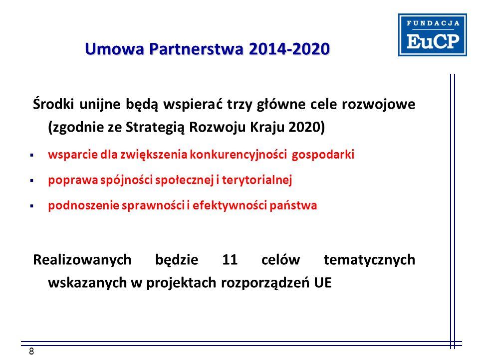 8 Umowa Partnerstwa 2014-2020 Środki unijne będą wspierać trzy główne cele rozwojowe (zgodnie ze Strategią Rozwoju Kraju 2020)  wsparcie dla zwiększenia konkurencyjności gospodarki  poprawa spójności społecznej i terytorialnej  podnoszenie sprawności i efektywności państwa Realizowanych będzie 11 celów tematycznych wskazanych w projektach rozporządzeń UE