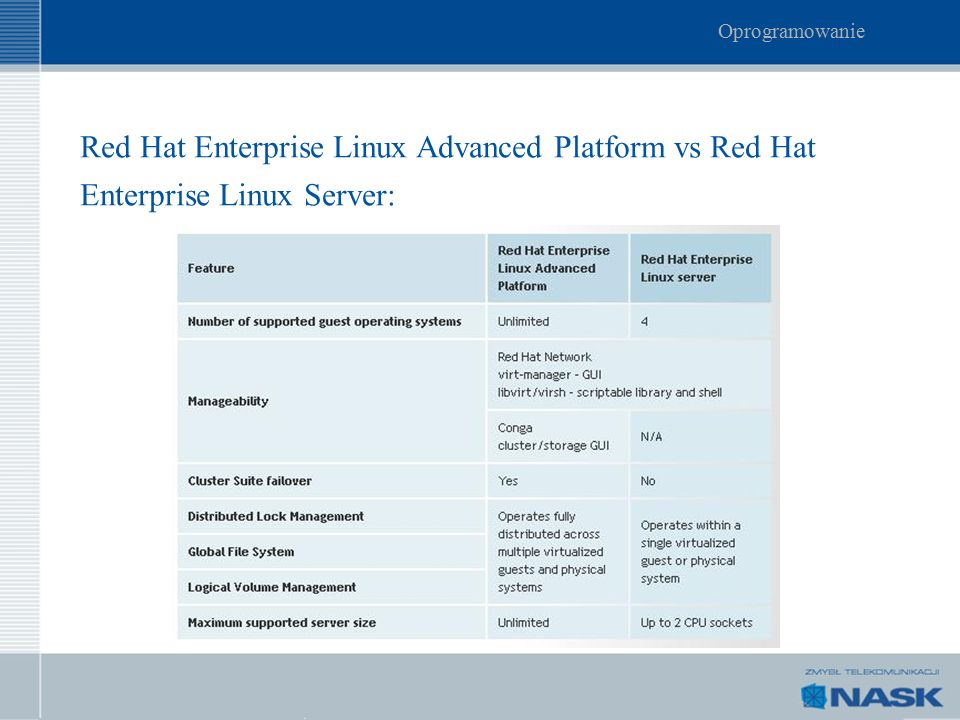 Red Hat Enterprise Linux Advanced Platform vs Red Hat Enterprise Linux Server: Oprogramowanie