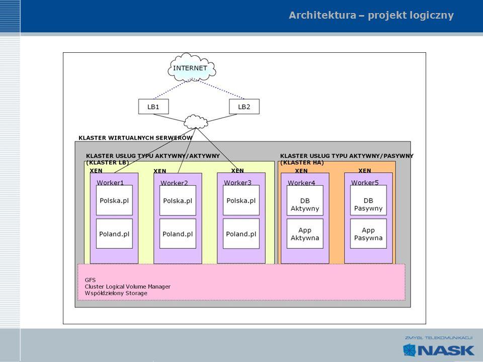Architektura – projekt logiczny