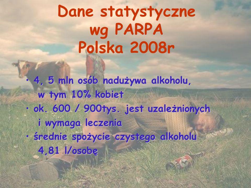 PARPA Dane statystyczne wg PARPA Polska 2008r 4, 5 mln osób nadużywa alkoholu, 4, 5 mln osób nadużywa alkoholu, w tym 10% kobiet w tym 10% kobiet ok.
