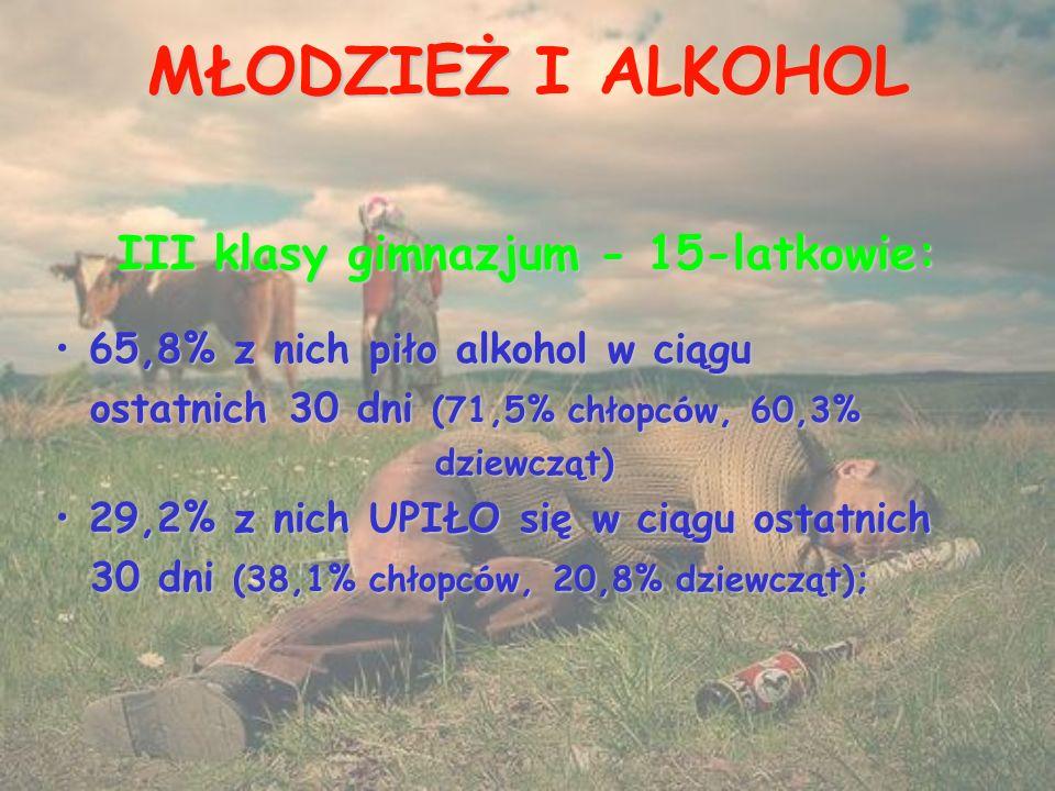 MŁODZIEŻ MŁODZIEŻ I ALKOHOL III klasy gimnazjum - 15-latkowie: 65,8% z nich piło alkohol w ciągu 65,8% z nich piło alkohol w ciągu ostatnich 30 dni (71,5% chłopc ó w, 60,3% ostatnich 30 dni (71,5% chłopc ó w, 60,3% dziewcząt) dziewcząt) 29,2% z nich UPIŁO się w ciągu ostatnich 29,2% z nich UPIŁO się w ciągu ostatnich 30 dni (38,1% chłopc ó w, 20,8% dziewcząt); 30 dni (38,1% chłopc ó w, 20,8% dziewcząt);