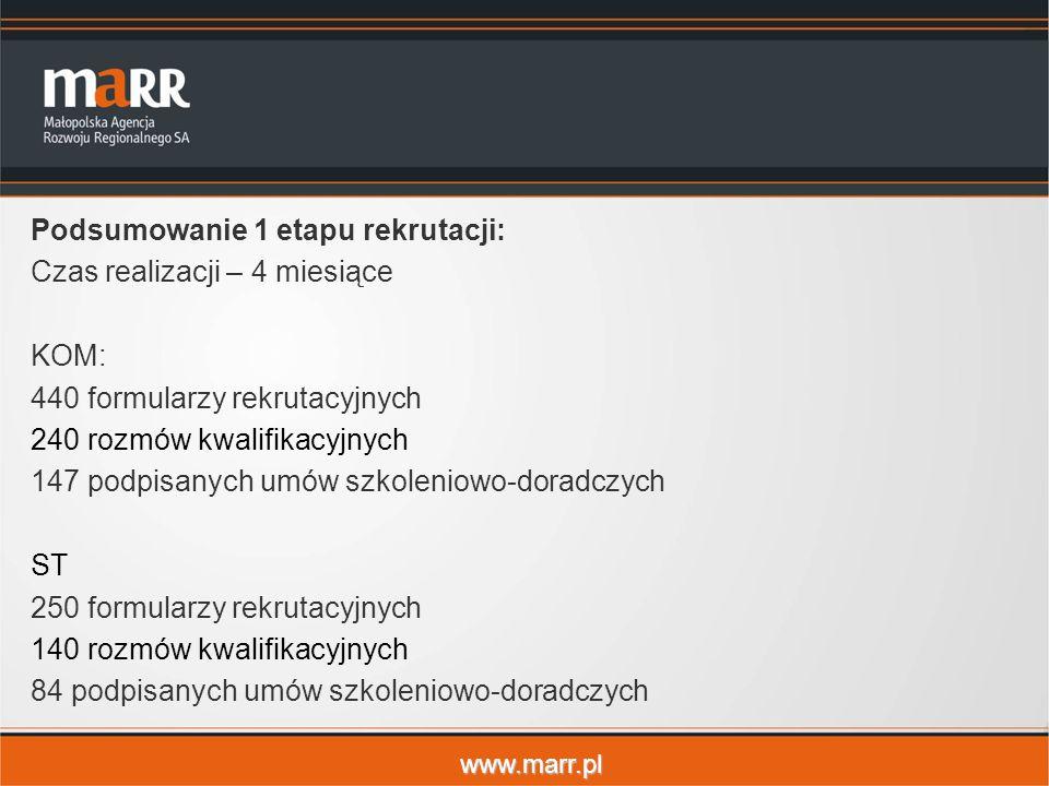 www.marr.pl Podsumowanie 1 etapu rekrutacji: Czas realizacji – 4 miesiące KOM: 440 formularzy rekrutacyjnych 240 rozmów kwalifikacyjnych 147 podpisany