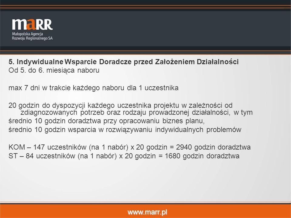 www.marr.pl 5. Indywidualne Wsparcie Doradcze przed Założeniem Działalności Od 5. do 6. miesiąca naboru max 7 dni w trakcie każdego naboru dla 1 uczes