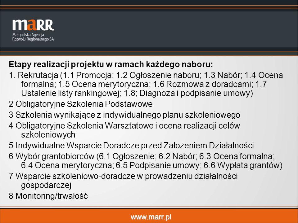 www.marr.pl Etapy realizacji projektu w ramach każdego naboru: 1. Rekrutacja (1.1 Promocja; 1.2 Ogłoszenie naboru; 1.3 Nabór; 1.4 Ocena formalna; 1.5