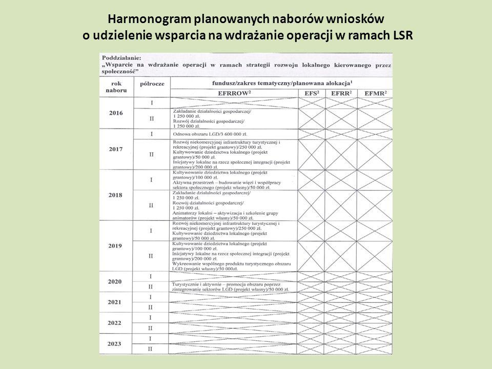 Harmonogram planowanych naborów wniosków o udzielenie wsparcia na wdrażanie operacji w ramach LSR