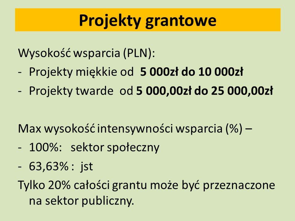 Projekty grantowe Wysokość wsparcia (PLN): -Projekty miękkie od 5 000zł do 10 000zł -Projekty twarde od 5 000,00zł do 25 000,00zł Max wysokość intensywności wsparcia (%) – -100%: sektor społeczny -63,63% : jst Tylko 20% całości grantu może być przeznaczone na sektor publiczny.