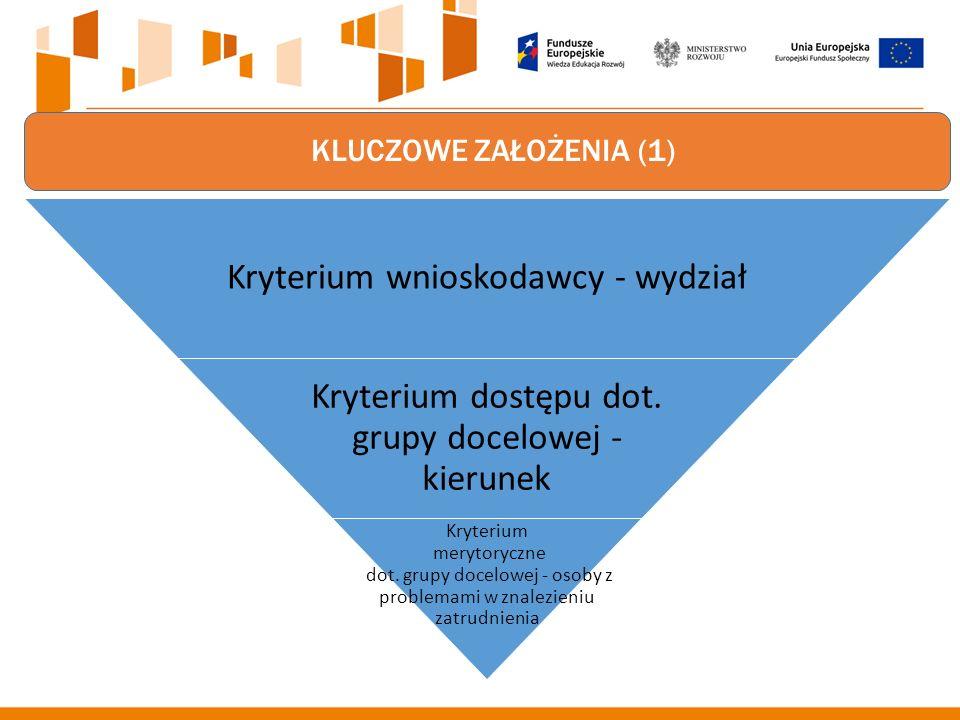KLUCZOWE ZAŁOŻENIA (1) Kryterium wnioskodawcy - wydział Kryterium dostępu dot.
