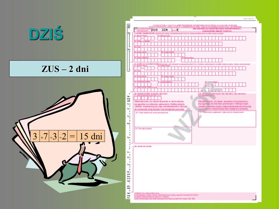 DZIŚ GMINA/DZIELNICA – 3 dniGUS - 7 dniUrząd Skarbowy – 3 dni ZUS – 2 dni 3 +7+7 +3+3 +2+2=15 dni
