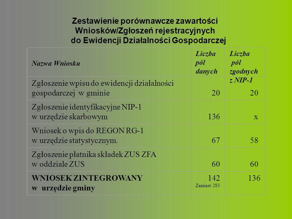 Zestawienie porównawcze zawartości Wniosków/Zgłoszeń rejestracyjnych do Ewidencji Działalności Gospodarczej Nazwa Wniosku Liczba pól danych Liczba pól zgodnych z NIP-1 Zgłoszenie wpisu do ewidencji działalności gospodarczej w gminie 20 20 Zgłoszenie identyfikacyjne NIP-1 w urzędzie skarbowym 136 x Wniosek o wpis do REGON RG-1 w urzędzie statystycznym.