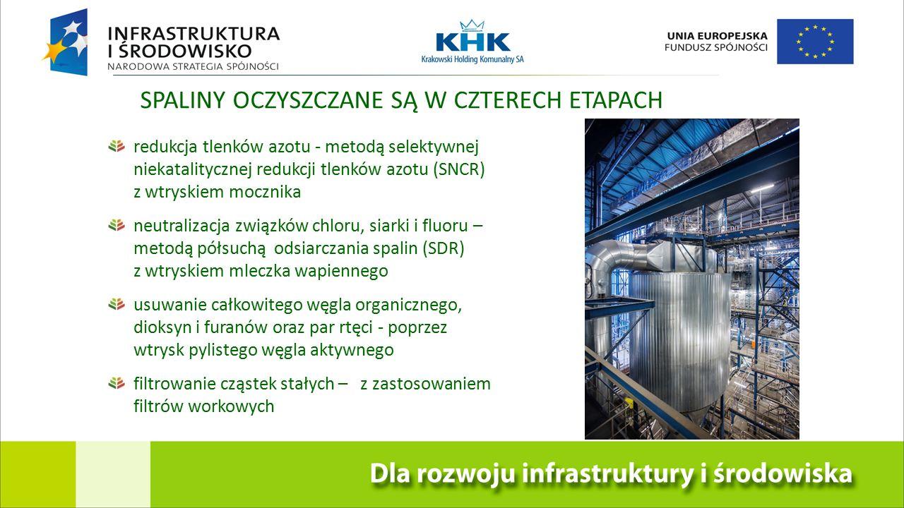SPALINY OCZYSZCZANE SĄ W CZTERECH ETAPACH redukcja tlenków azotu - metodą selektywnej niekatalitycznej redukcji tlenków azotu (SNCR) z wtryskiem mocznika neutralizacja związków chloru, siarki i fluoru – metodą półsuchą odsiarczania spalin (SDR) z wtryskiem mleczka wapiennego usuwanie całkowitego węgla organicznego, dioksyn i furanów oraz par rtęci - poprzez wtrysk pylistego węgla aktywnego filtrowanie cząstek stałych – z zastosowaniem filtrów workowych