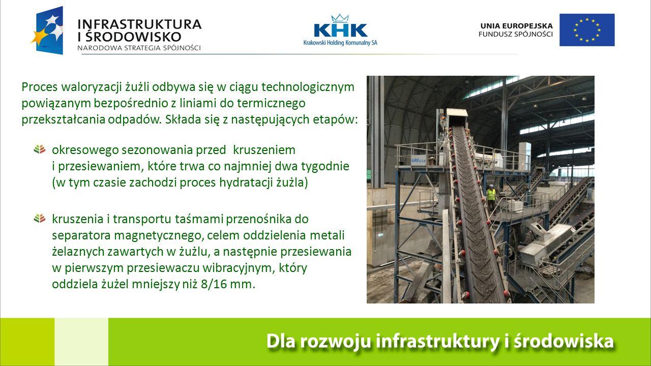 Proces waloryzacji żużli odbywa się w ciągu technologicznym powiązanym bezpośrednio z liniami do termicznego przekształcania odpadów.