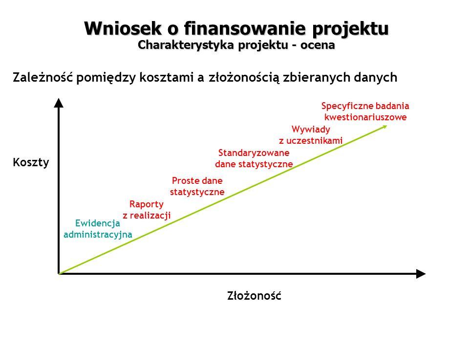 Zależność pomiędzy kosztami a złożonością zbieranych danych Koszty Złożoność Ewidencja administracyjna Raporty z realizacji Proste dane statystyczne Standaryzowane dane statystyczne Wywiady z uczestnikami Specyficzne badania kwestionariuszowe Wniosek o finansowanie projektu Charakterystyka projektu - ocena